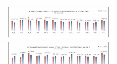 Exportações Brasileira de couros e peles