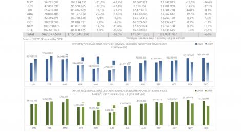 Exportações brasileiras de couro bovino