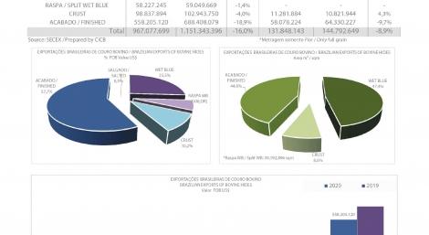 Exportações Brasileiras de Couro bovino por tipo de couro