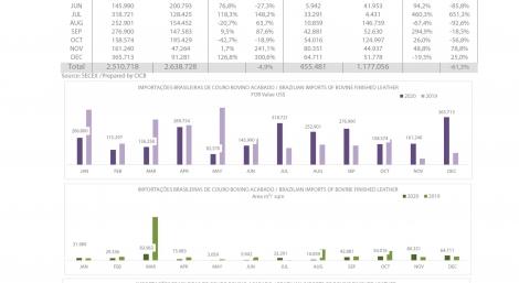 Importações Brasileiras de couro bovino acabado