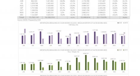 Importações Brasileiras de couro bovino salgado