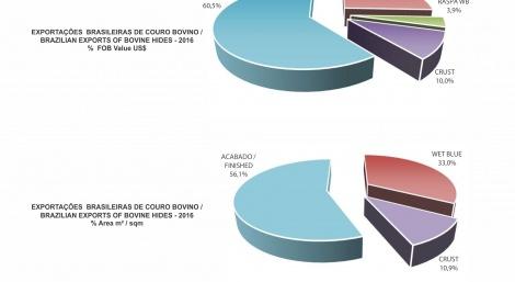 Exportações Brasileiras de couros bovinos por tipo de couro