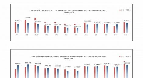 Exportações Brasileiras de couro bovino Wet Blue