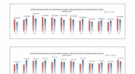Exportações Brasileiras de couro bovino acabado