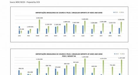 Importações Brasileiras de couros e peles