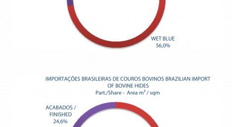 IMPORTAÇÕES BRASILEIRAS DE COUROS BOVINOS
